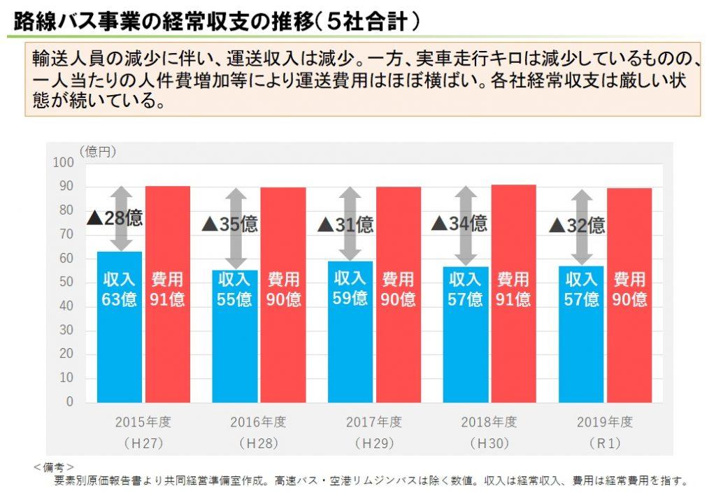 経常収支の推移(5社合計)