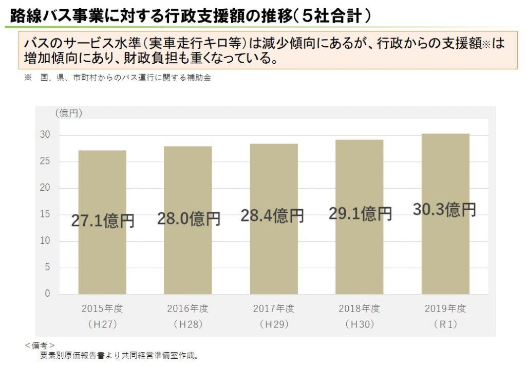 行政支援額の推移(5社合計)