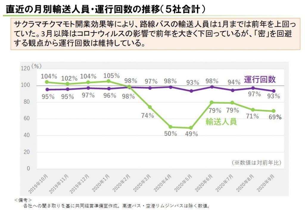 直近の月別輸送人員・運行回数の推移(5社合計)