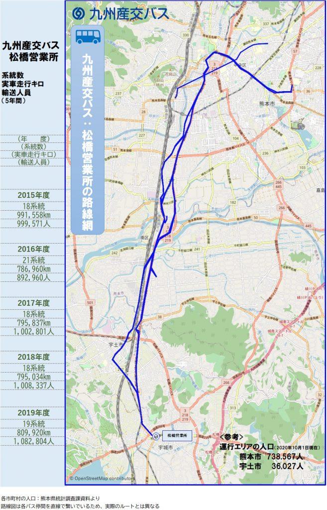 九州産交バス:松橋営業所
