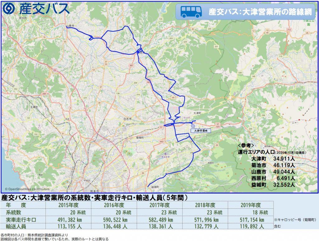産交バス:大津営業所