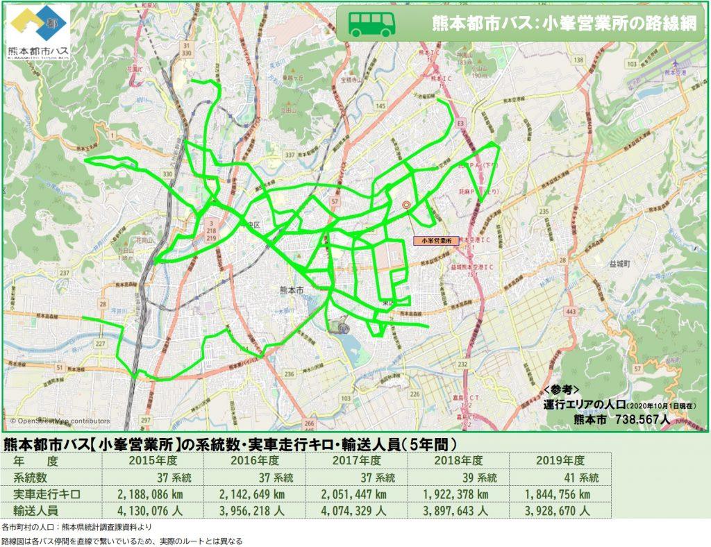 熊本都市バス:小峯営業所